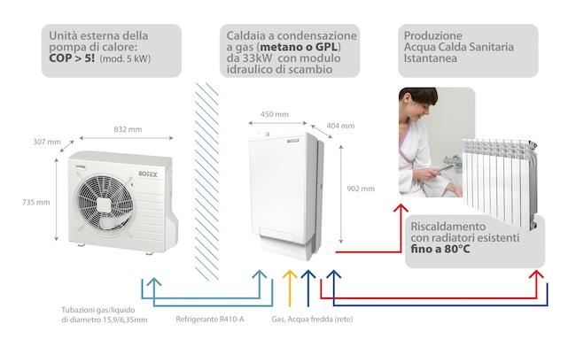 Installazione pompa di calore generazione solare for Impianto di riscaldamento con pompa di calore
