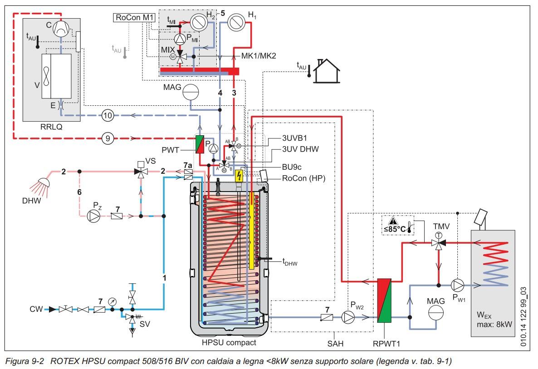 Installazione pompa di calore generazione solare for Pex sistema di riscaldamento ad acqua calda