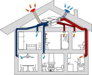 Generazione solare impianti per bonifica radon a roma - Impianto gas casa costo ...